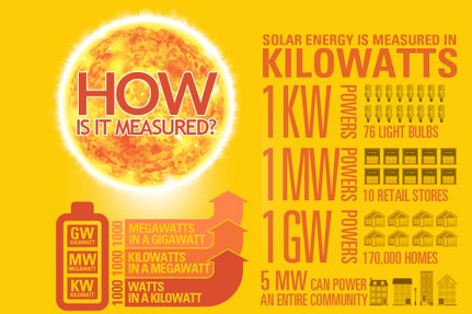 How is solar energy measured?