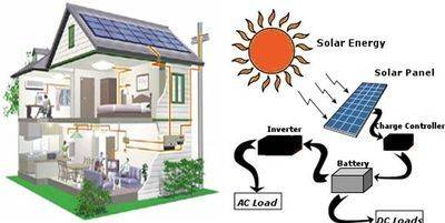 What are the components of a solar PV system?