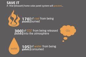 Solar Benefits Solar Tyme Usa Llc