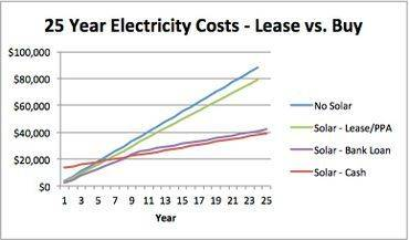 Solar Financing - Lease vs. Bank Loan