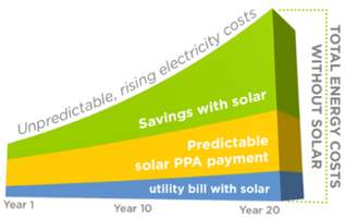 Exchange your electricity bill with solar energy payments today!!